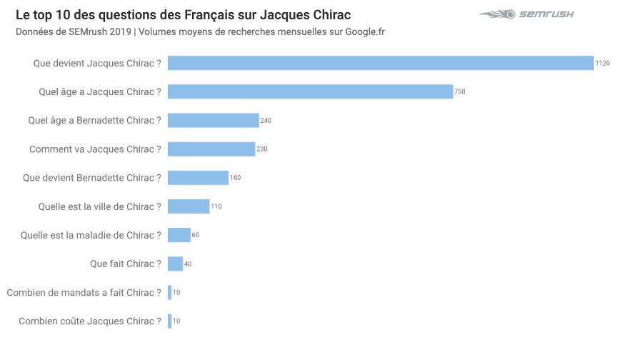 Le top 10 des questions sur Chirac / SEMrush