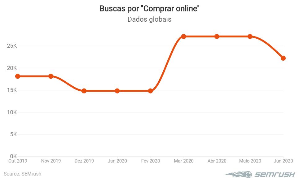 Comprar online buscas em 2020