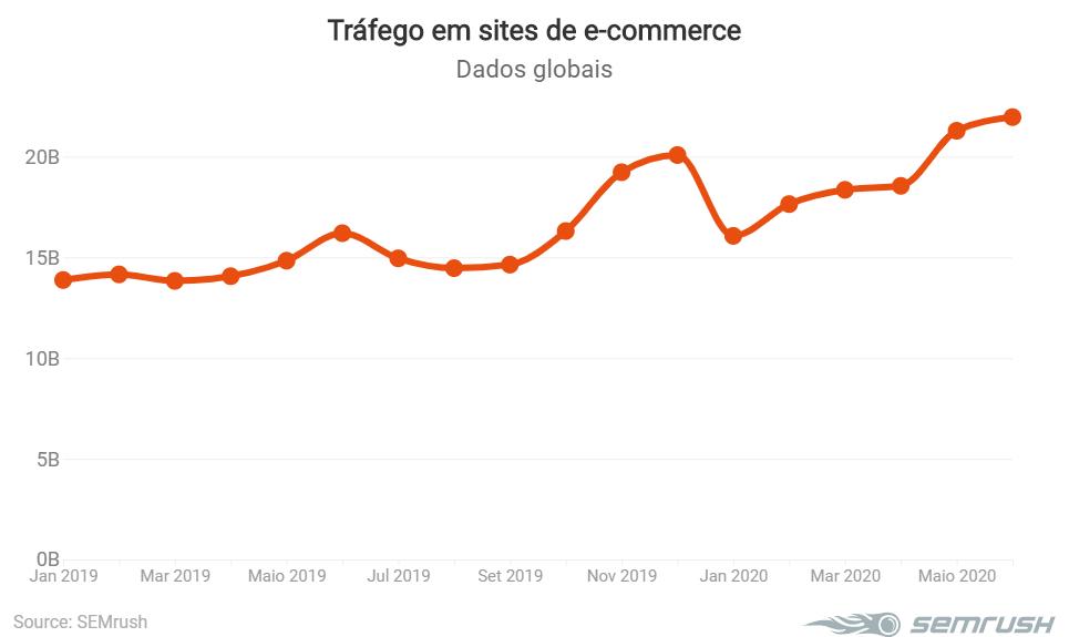 Tráfego em sites de e-commerce