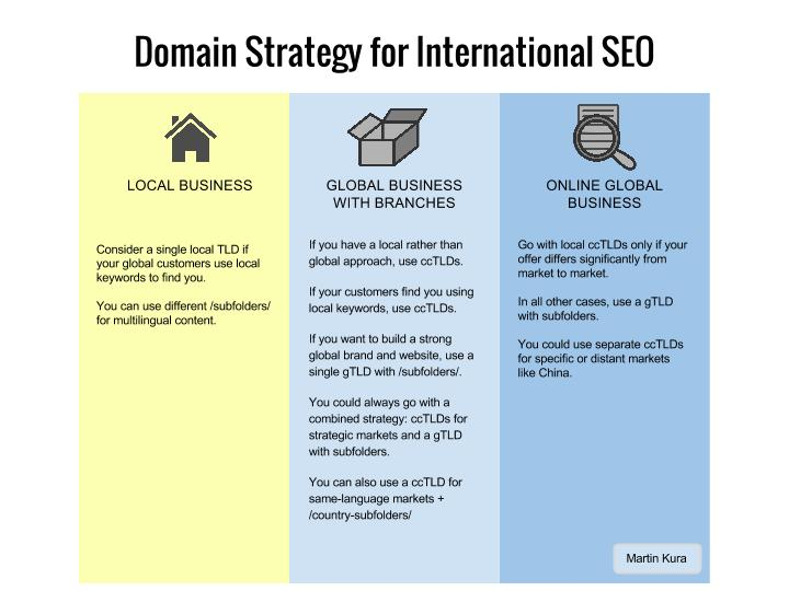 Choosing-Domain-Names-for-International-SEO