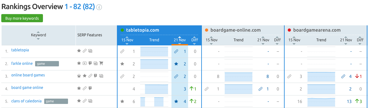 Position Tracking: Ranking-Übersicht