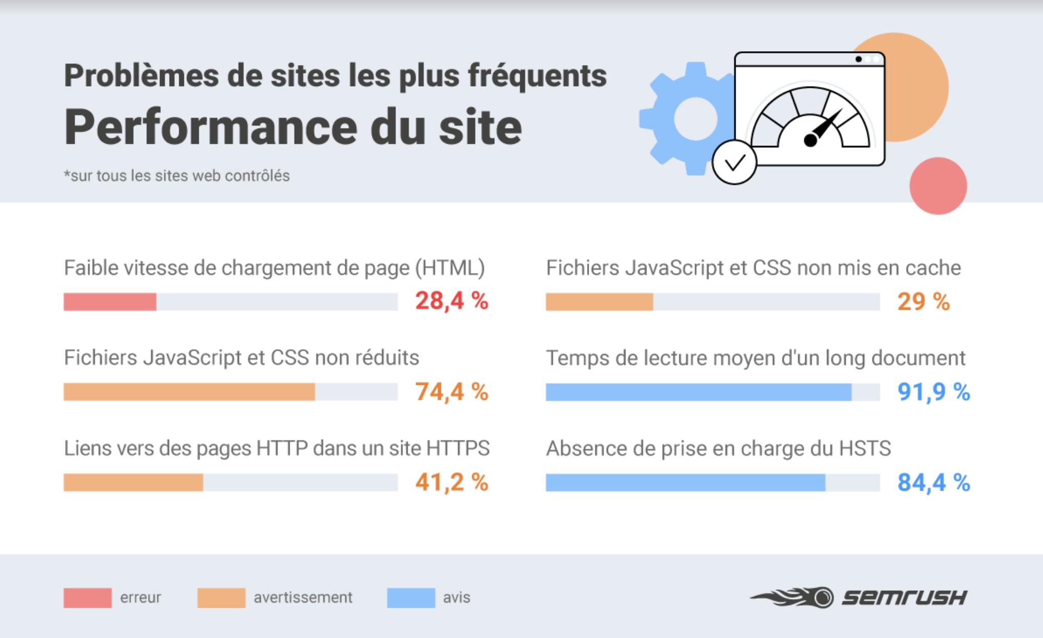 27 erreurs SEO : Problèmes de performance du site