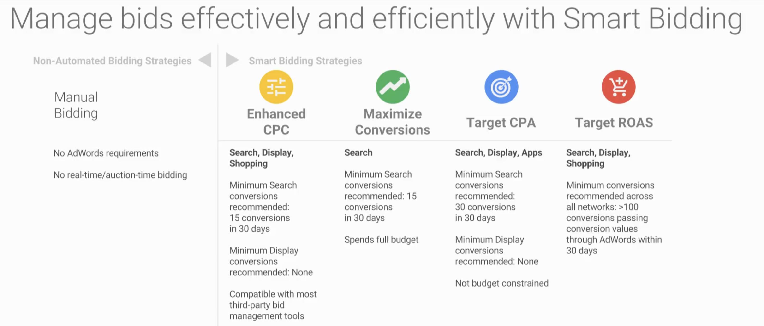 Requisitos para aplicar Smart Bidding en nuestras campañas de Google Ads