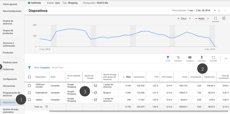 Puja por dispositivo - Campañas Google Ads