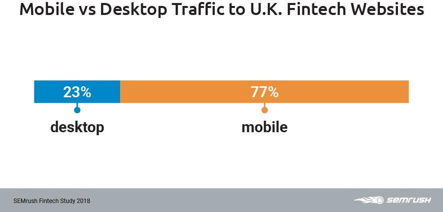UK traffic