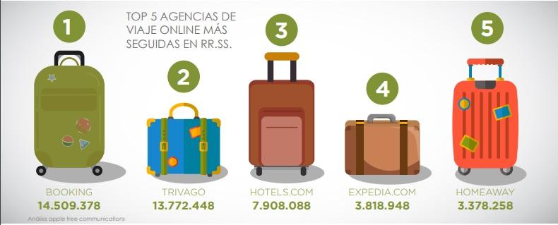 Redes sociales y Turismo - Top agencias de viajes online