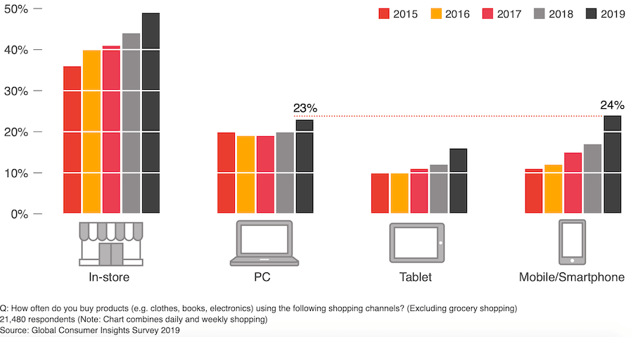 Acquisti da mobile vs desktop vs tablet