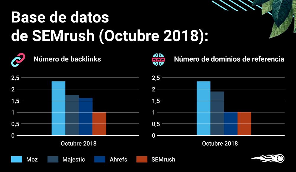 Nueva base de datos de backlinks de SEMrush - Datos octubre 2018