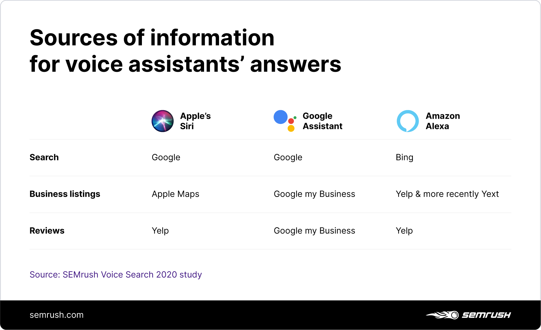 Sources of information for voice assistants' answers