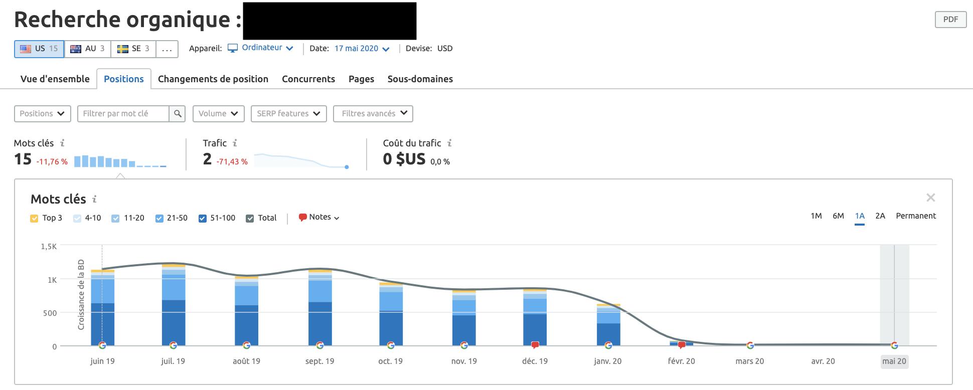 De 1500 visites par mois et des classements pour 500 mots clés à presque zéro en quelques jours.