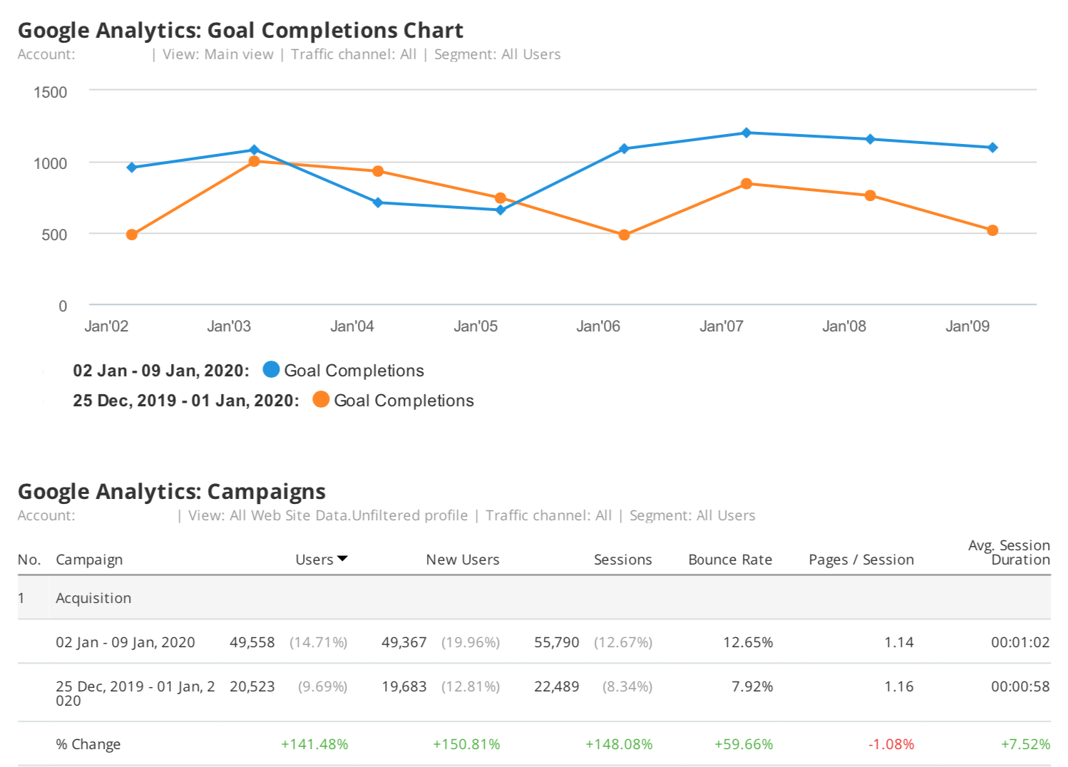9 Marketing Report Templates and Examples for Daily, Weekly, and Monthly Reporting. Image 6