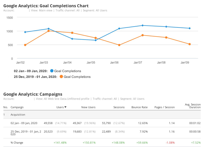 8 Berichtsvorlagen und Expertentipps für tägliches, wöchentliches und monatliches Marketing-Reporting. Bild 6