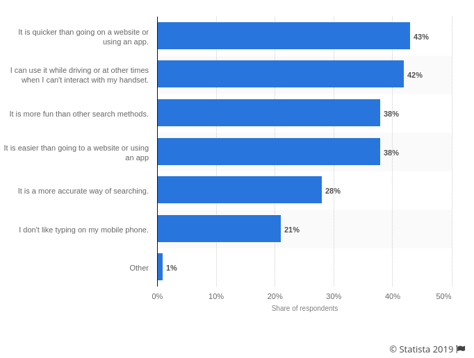 reasons-to-use-voice-search-mobile-users-statista