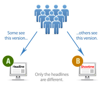 General process how A/B split testing landing pages works.