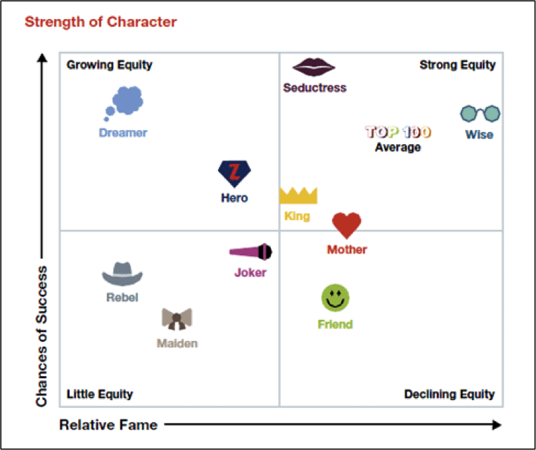 Strength of Character chart