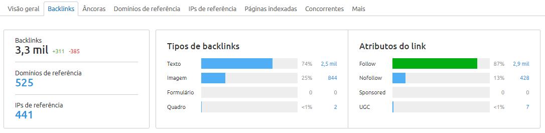 visão de backlinks SEMrush
