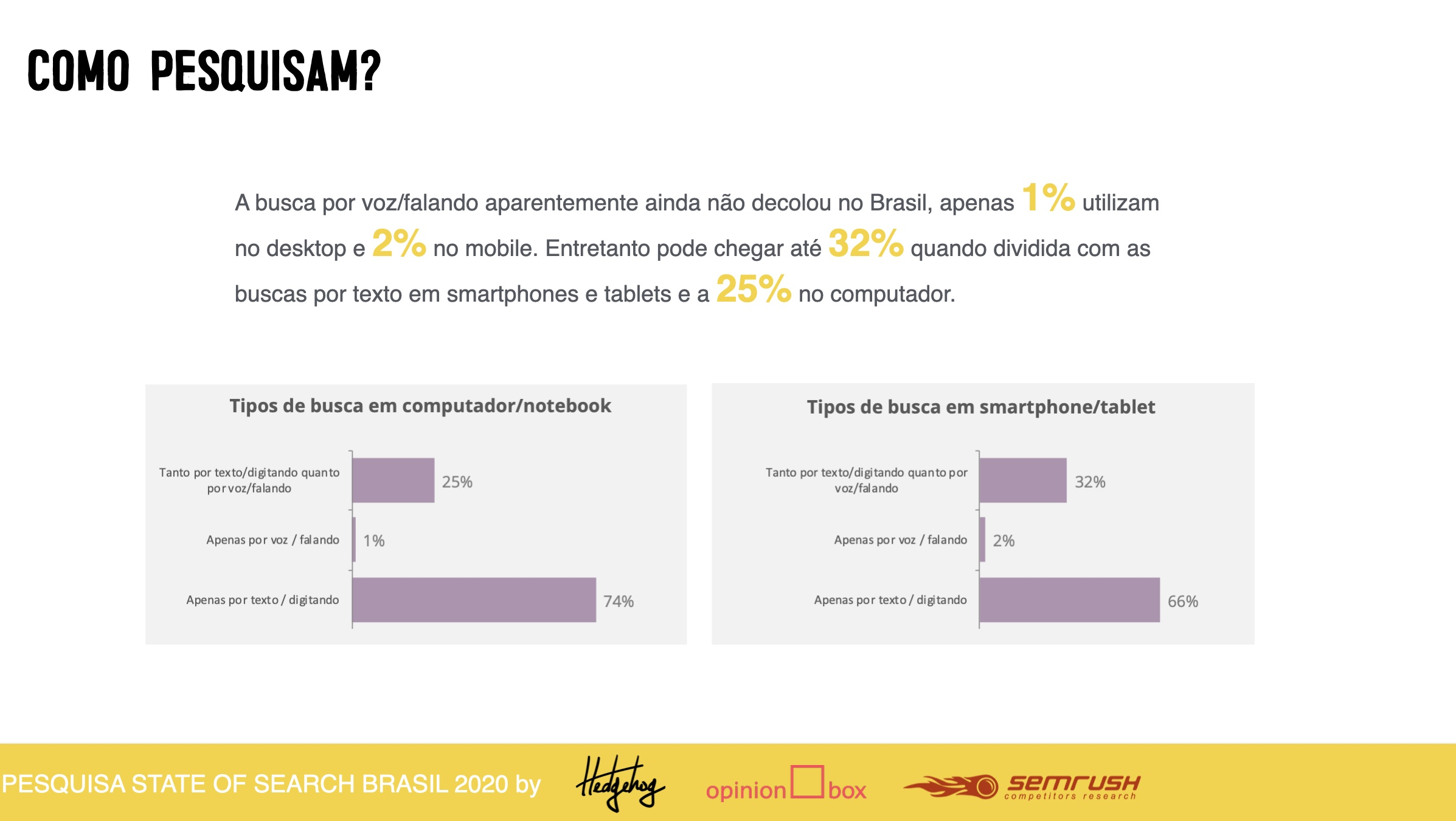 gráfico com dados sobre a forma como o brasileiro pesquisa