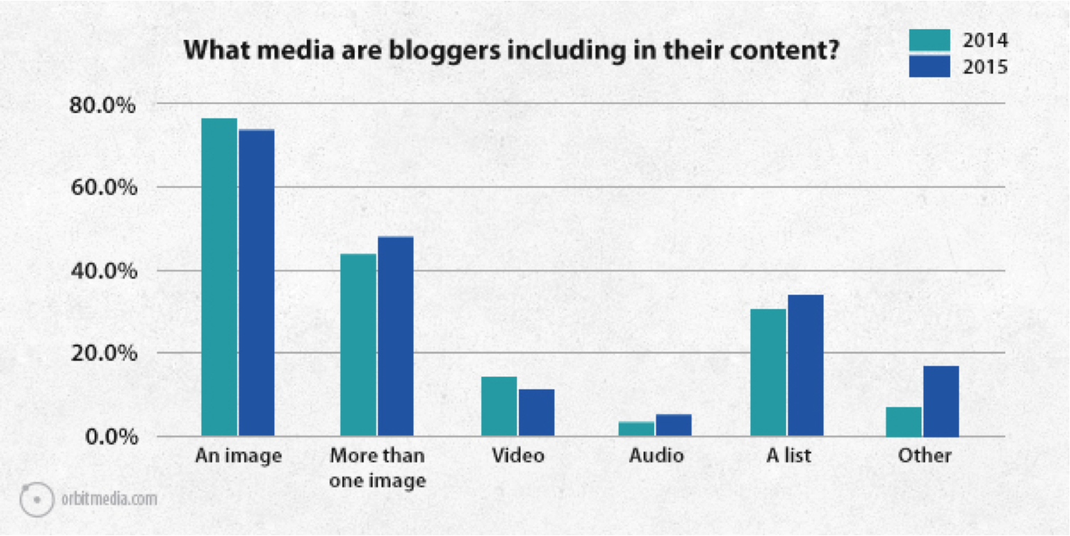 Media that bloggers include in their content