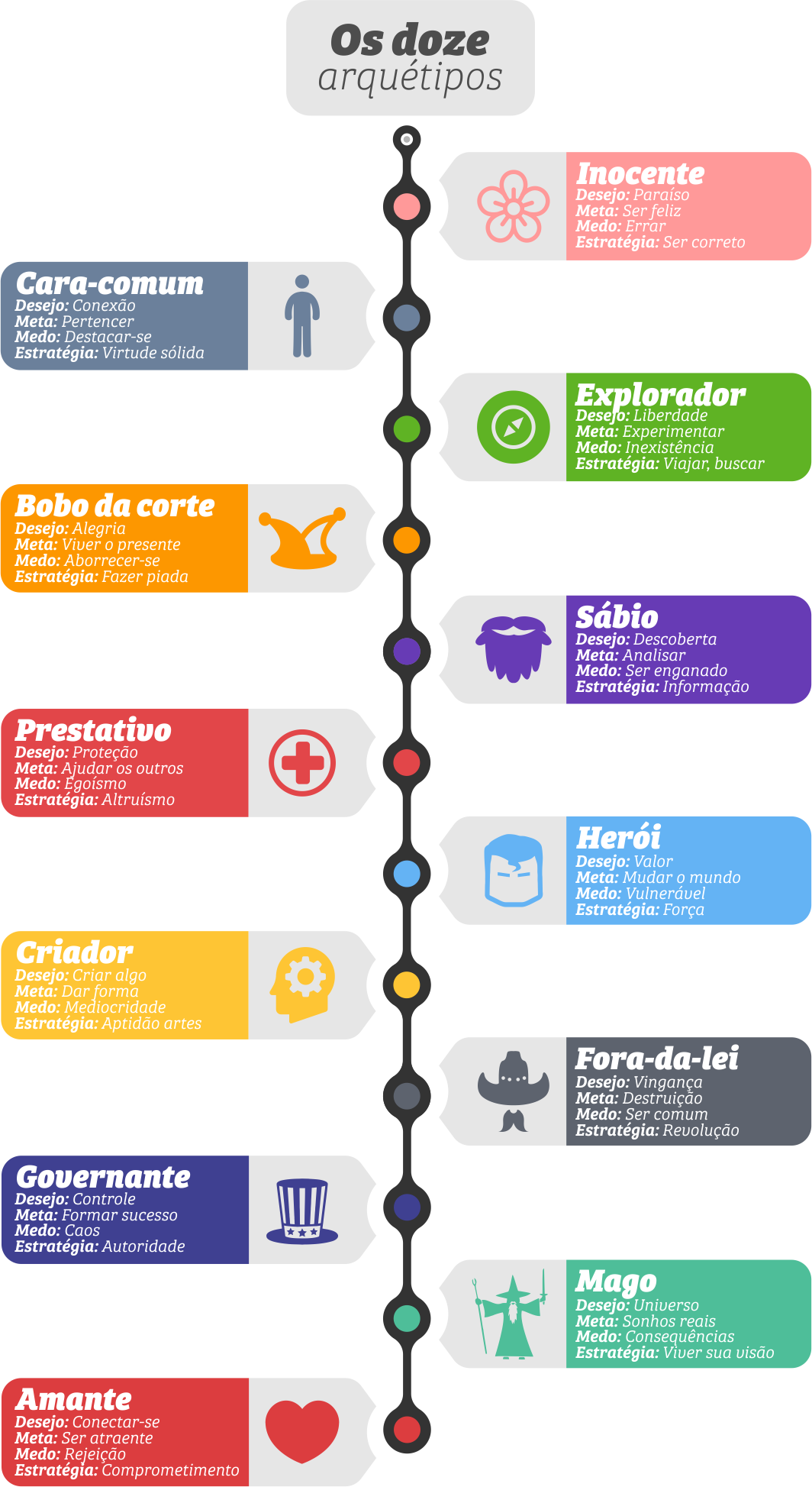 Infográfico - Os doze arquétipos