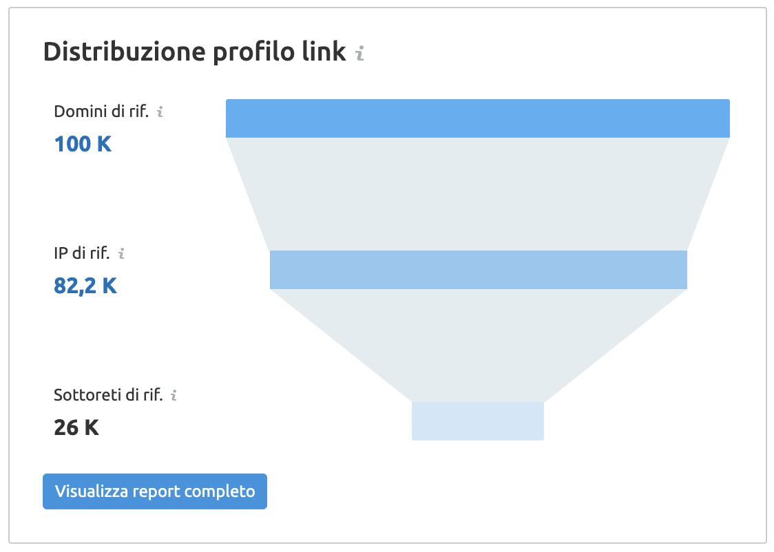 il nuovo widget distribuzione profilo link