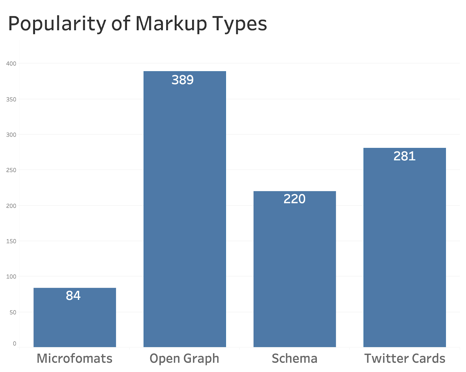 Popularity of Different Schema Types