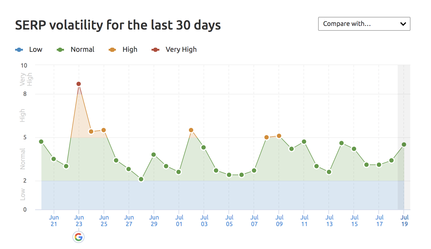 SEMrush Sensor SERP Data Screenshot