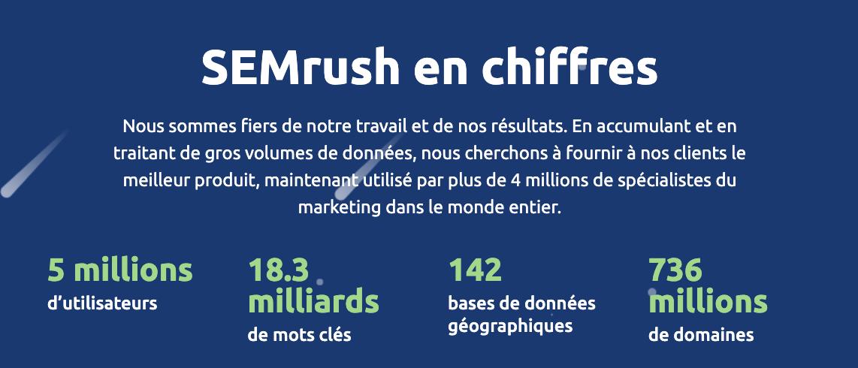 SEMrush en chiffres