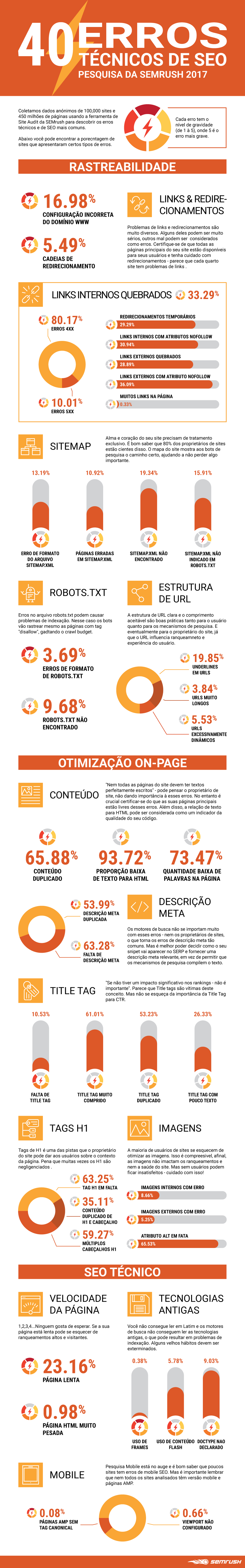 40-technical-seo-mistakes-semrush-study-2017-pt.png