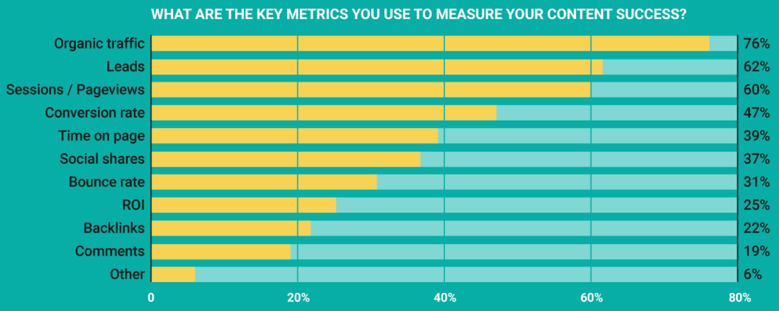 Content marketing metrics to measure graph