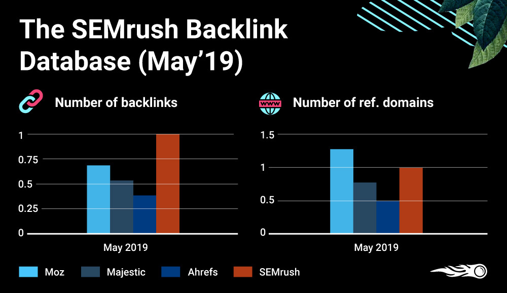 The ratio of SEMrush backlink database to the competitors