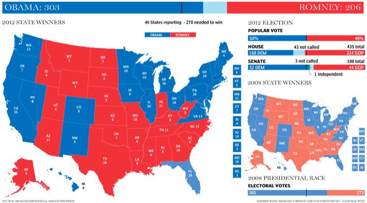 Obama Romney Red Blue