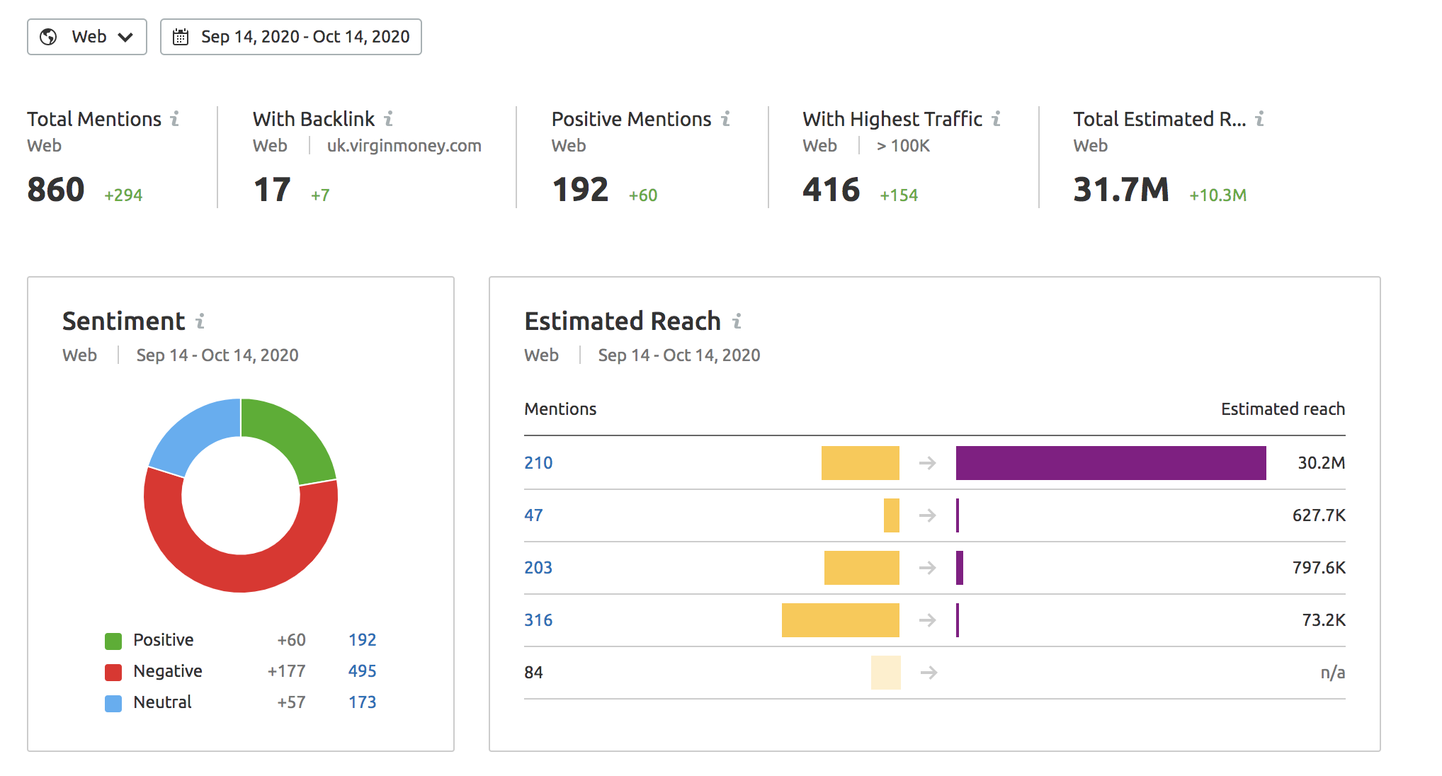 SEMrush Brand Monitoring Tool