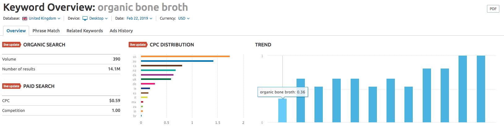 Esempio di keyword con un buon cpc e livello di concorrenza basso