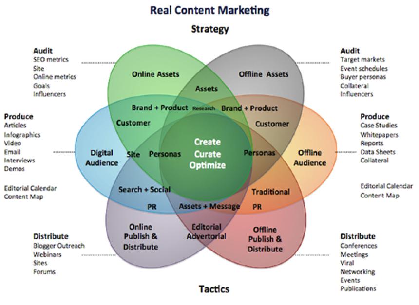 MediaCrush video marketing