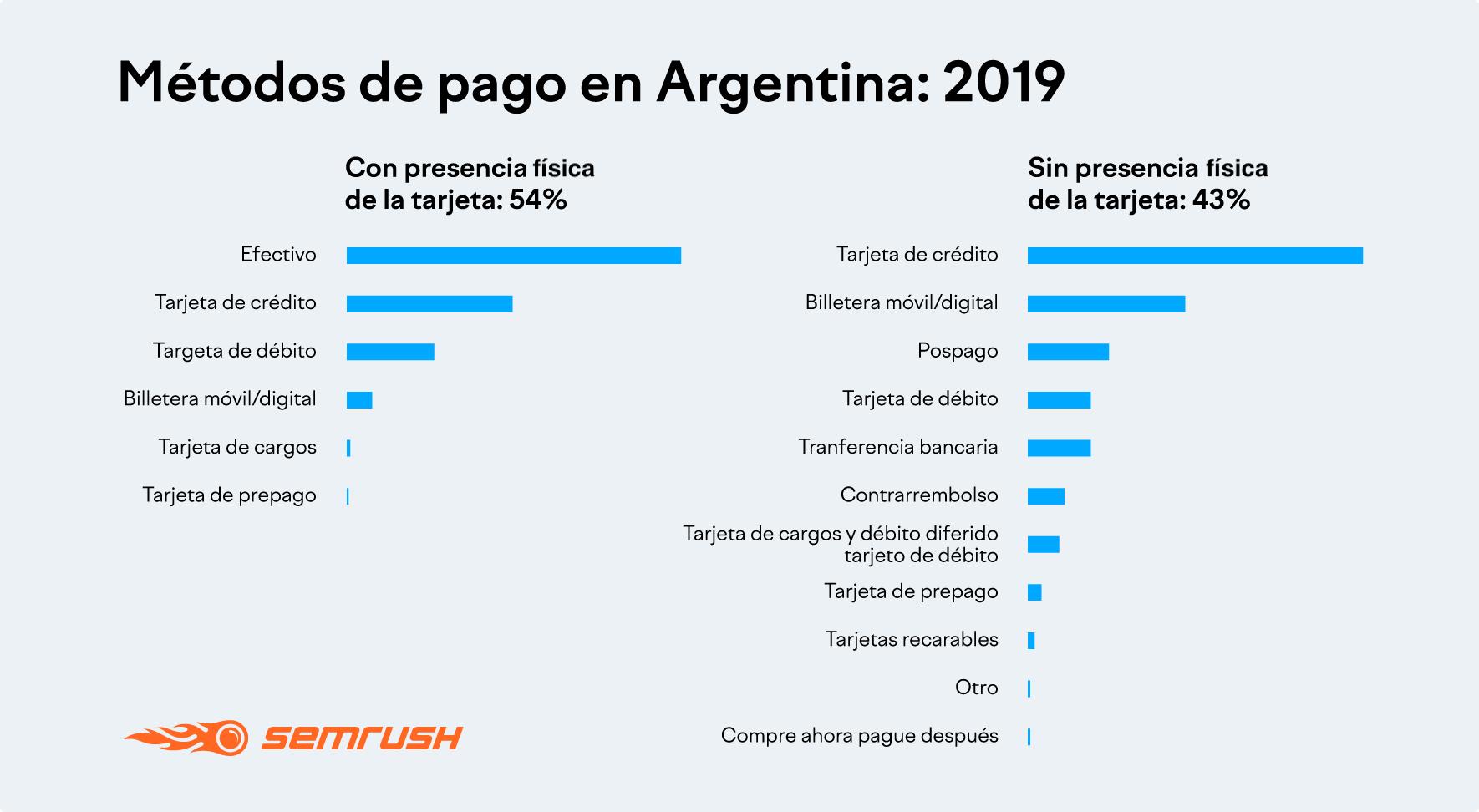 Métodos de pago en Argentina