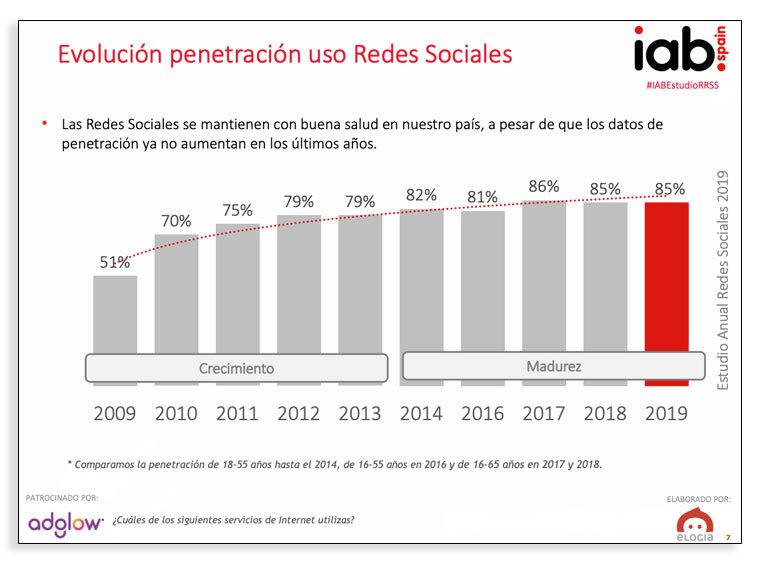Usuarios de redes sociales - Estudio redes IAB Spain