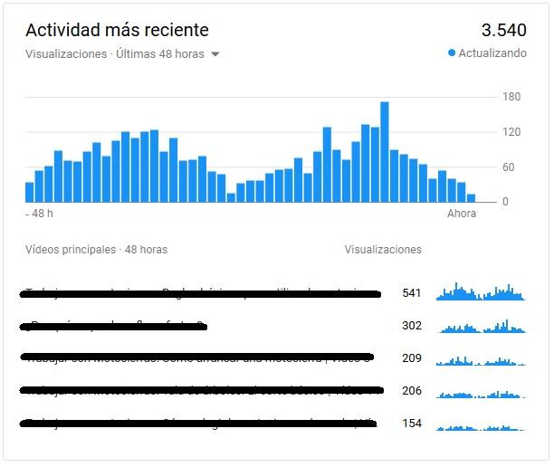 YouTube analytics - Actividad reciente de vídeos