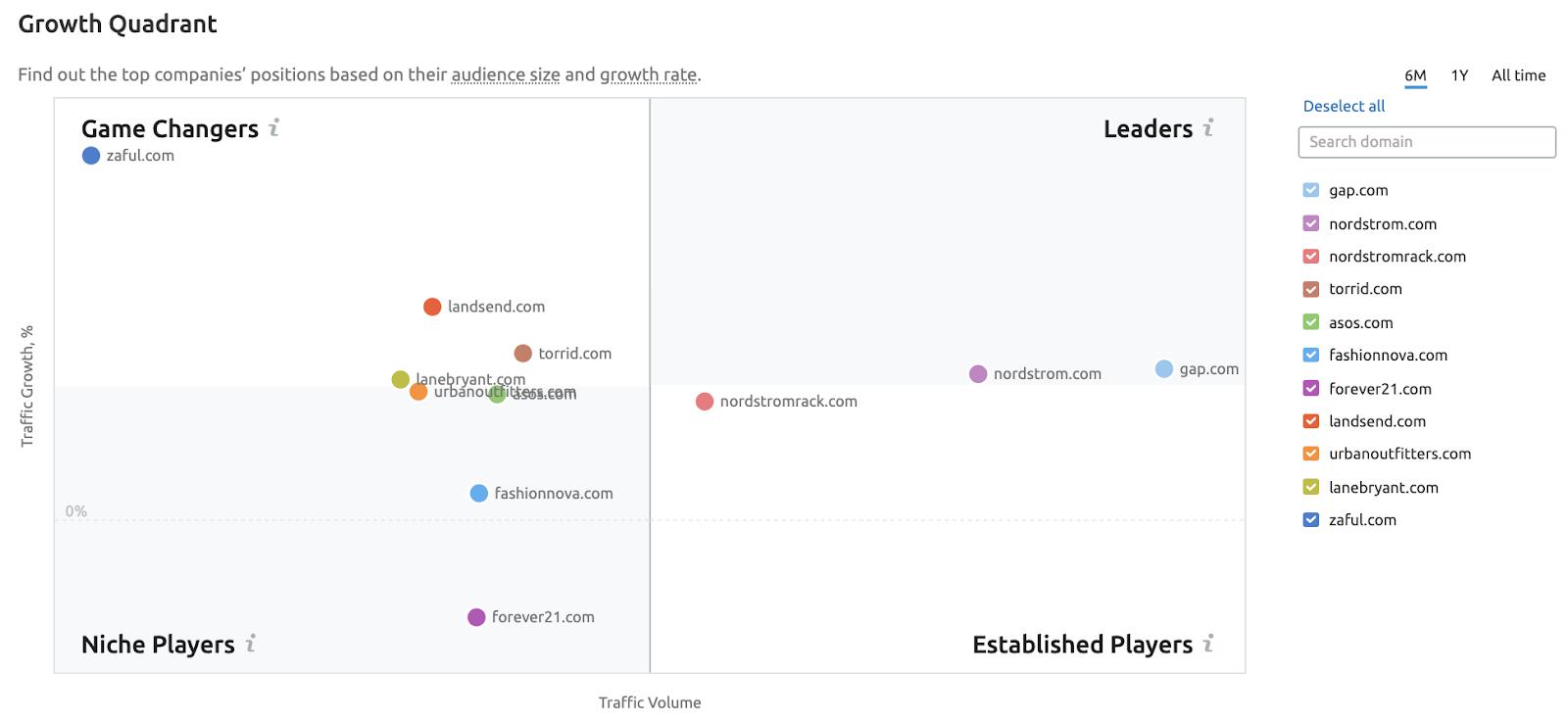 Growth Quadrant - Market Explorer - SEMrush