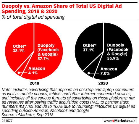 emarketer-amazon-duopoly-other-market-share.png
