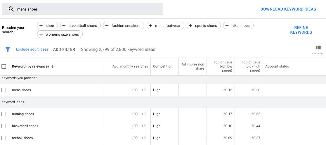 Data from Google Keyword Planner for ecommerce