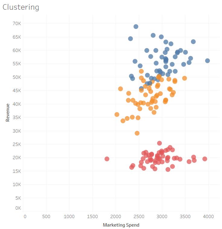 Minería de datos - Ejemplo de clusterización