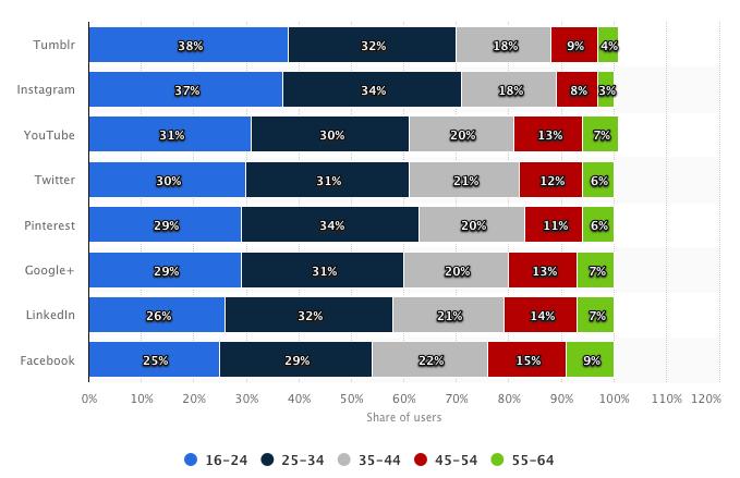Suddivisione degli utenti social per età nelle principali piattaforme