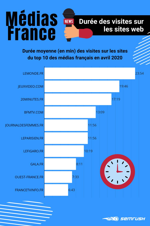 Médias numériques français : durée moyenne de visite