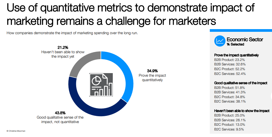 Measuring content marketing campaign ROI data example