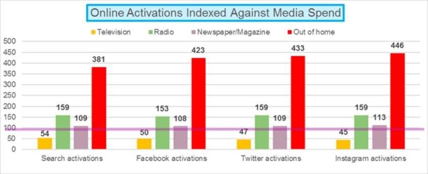 Pesquisa sobre ativações na internet geradas por impactos de mídias tradicionais