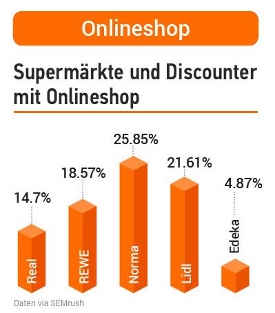 Studie: Deutsche Supermärkte in der Online-Welt. Bild 9