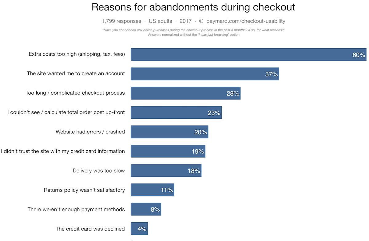 studio sul perché gli utenti di un negozio online abbandonano un carrello
