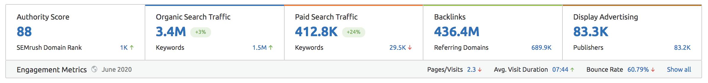 Shopify Organic Data Screenshot