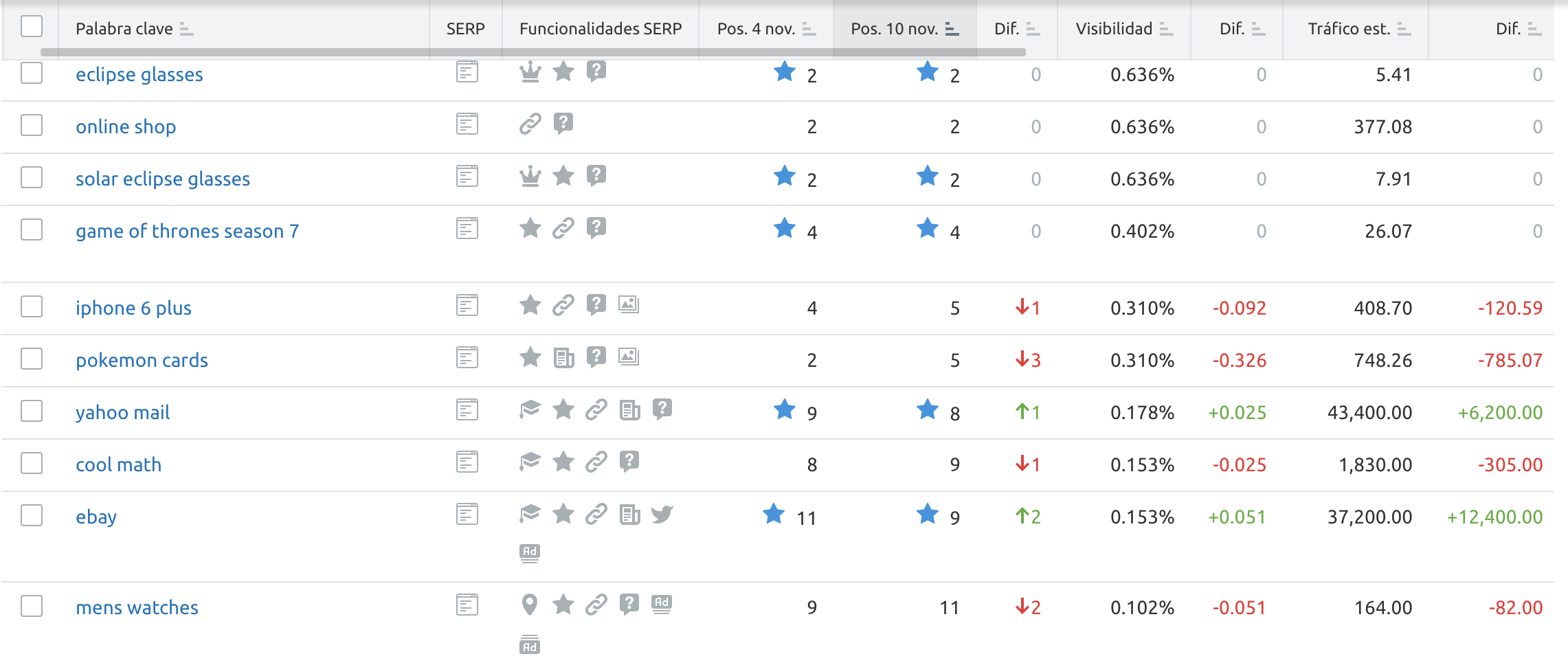 SEMrush Keyword Tracking screenshot