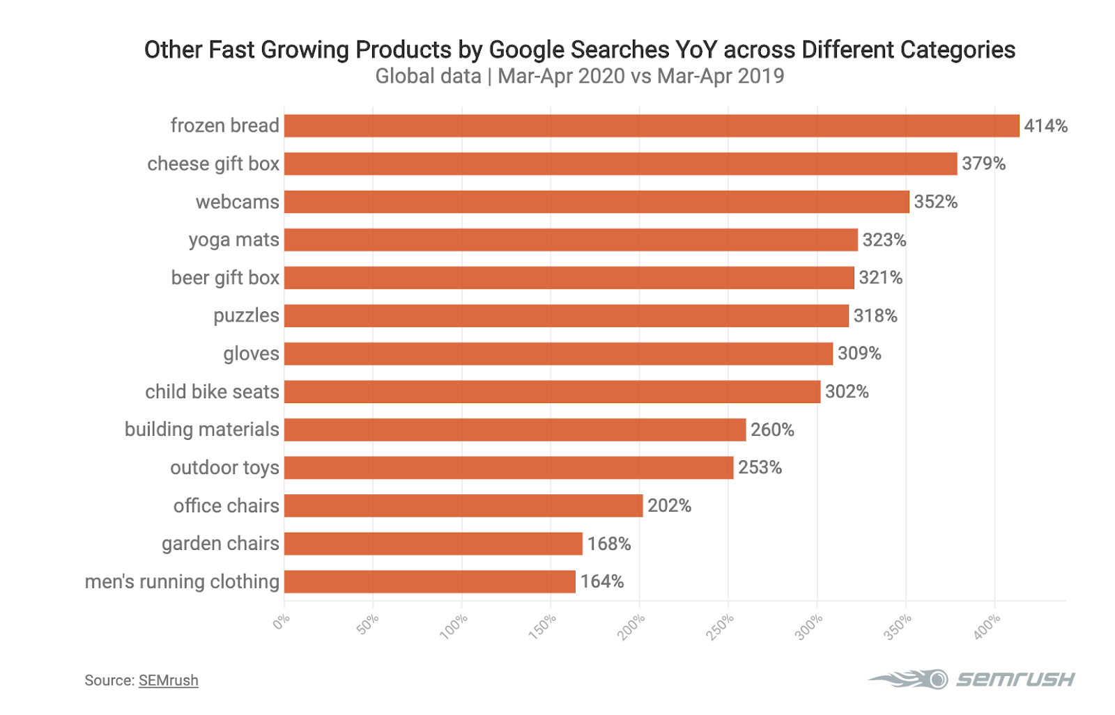 Tendenze del Marketing Digitale nell'E-commerce 2020. Immagine 9